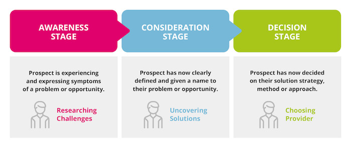 The Stages Of The Buyers Journey